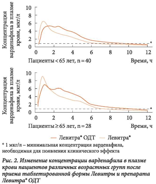 Изменение концентрации варденафила в плазме крови пациентов различных возрастных групп после приема таблетированной формы Левитры и препарата Левитра ОДТ