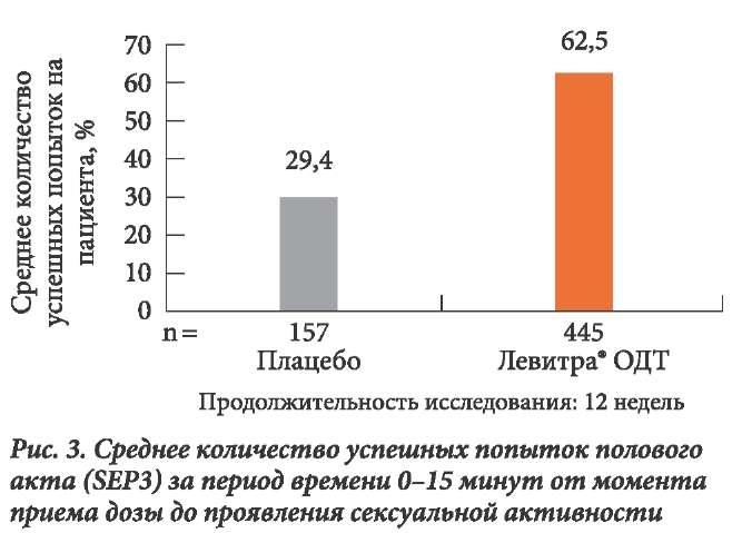 Среднее количество успешных попыток полового акта за период времени 0-15 минут от момента приема дозы левитры ОДТ до проявления сексуальной активности